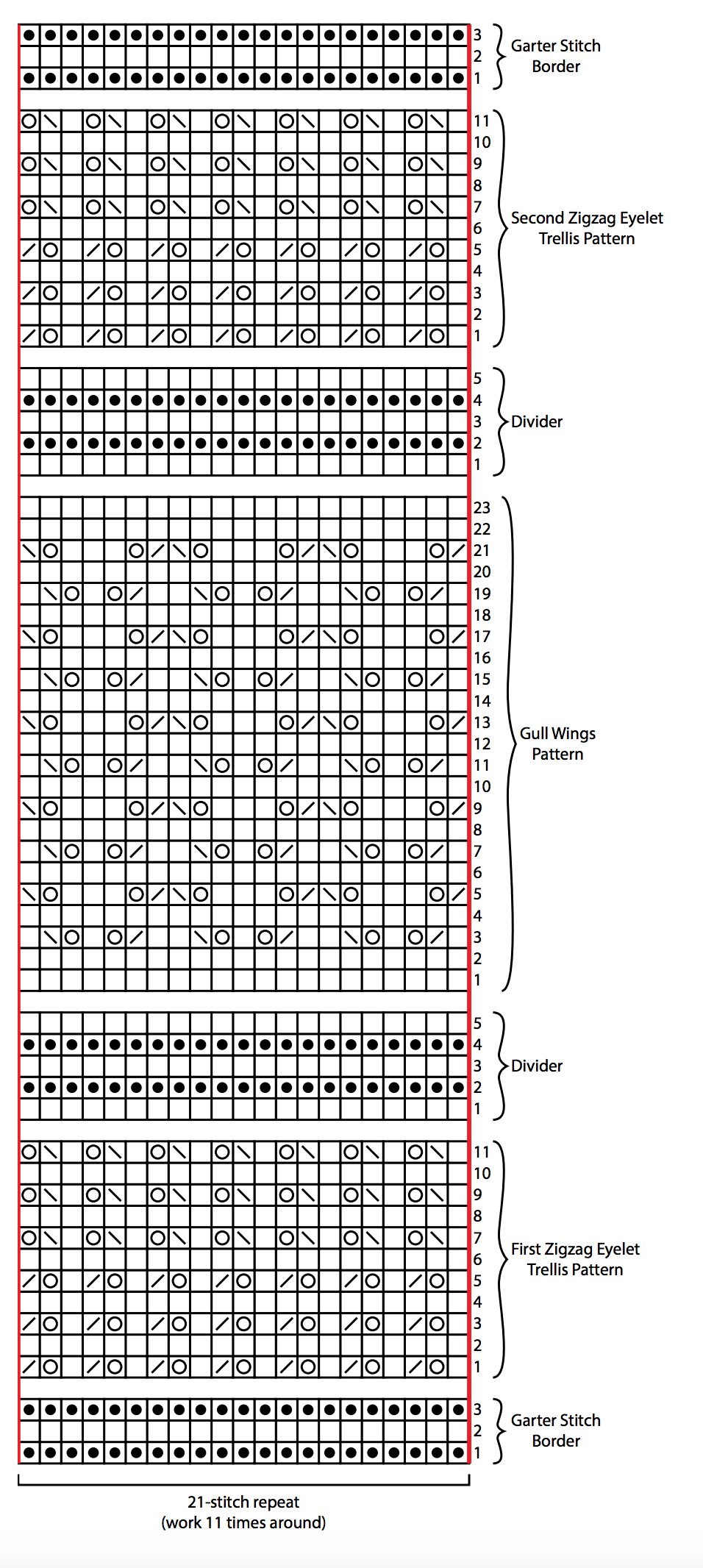 Guide to Reading Knitting Stitch Charts