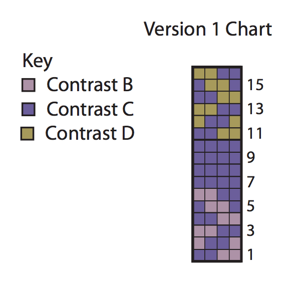 Learn to Read Knit Charts